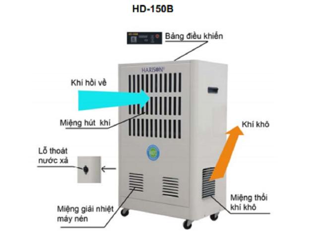 nguyên lý hoạt động máy hút ẩm công nghiệp Harison